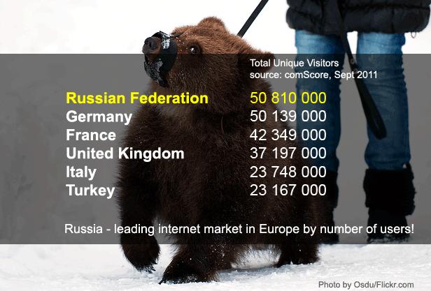 Russian Internet Market - Comscore