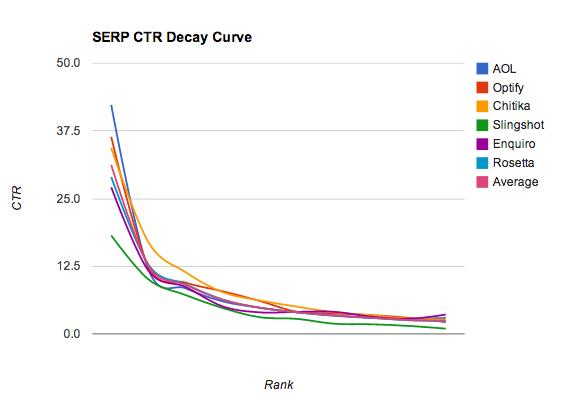 SERP CTR Curve