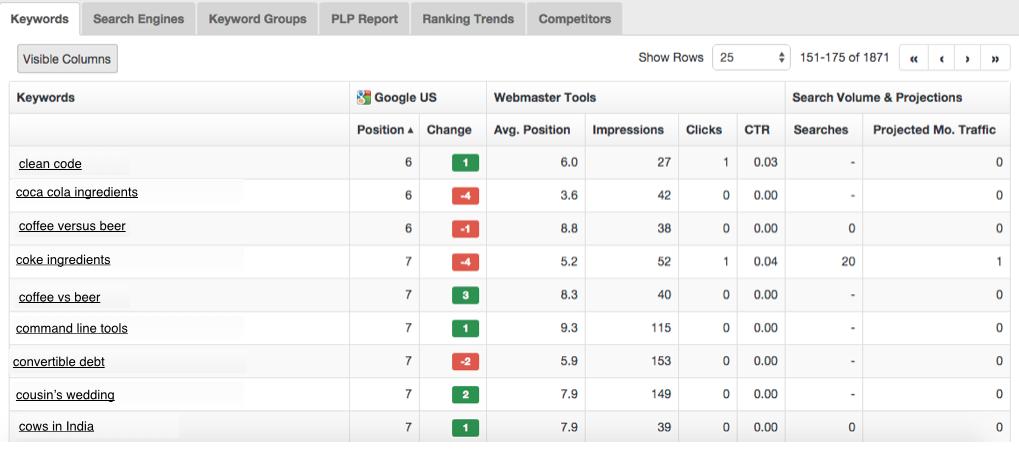 Keyword insights keyword chart