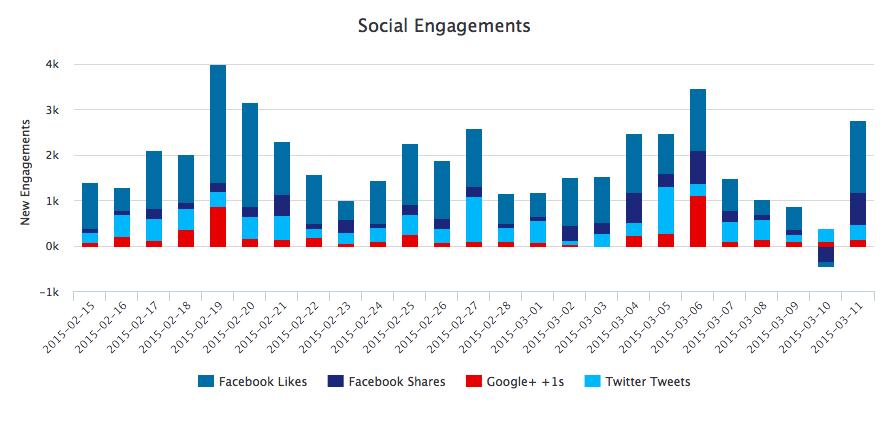 Screenshot - Insights - Content social engagments chart