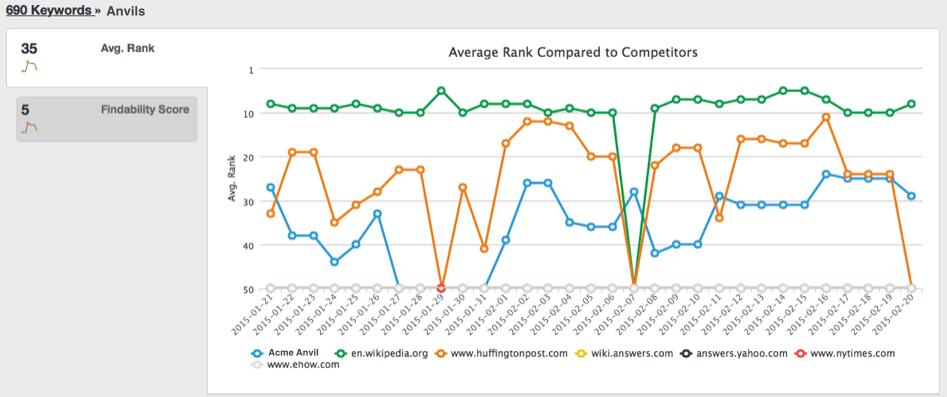 competitor comparison chart average rank