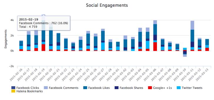 Social Engagements
