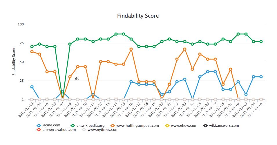 seo and content marketing findability score