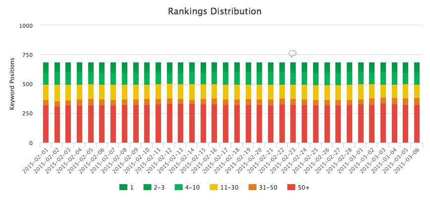Keyword ranking distribution for marketing dashboard