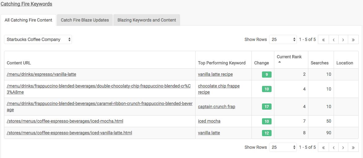 Screenshot of keywords catching fire module