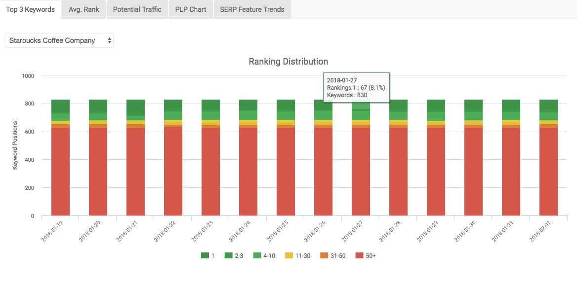 Screen cap of the Keyword Ranking Module