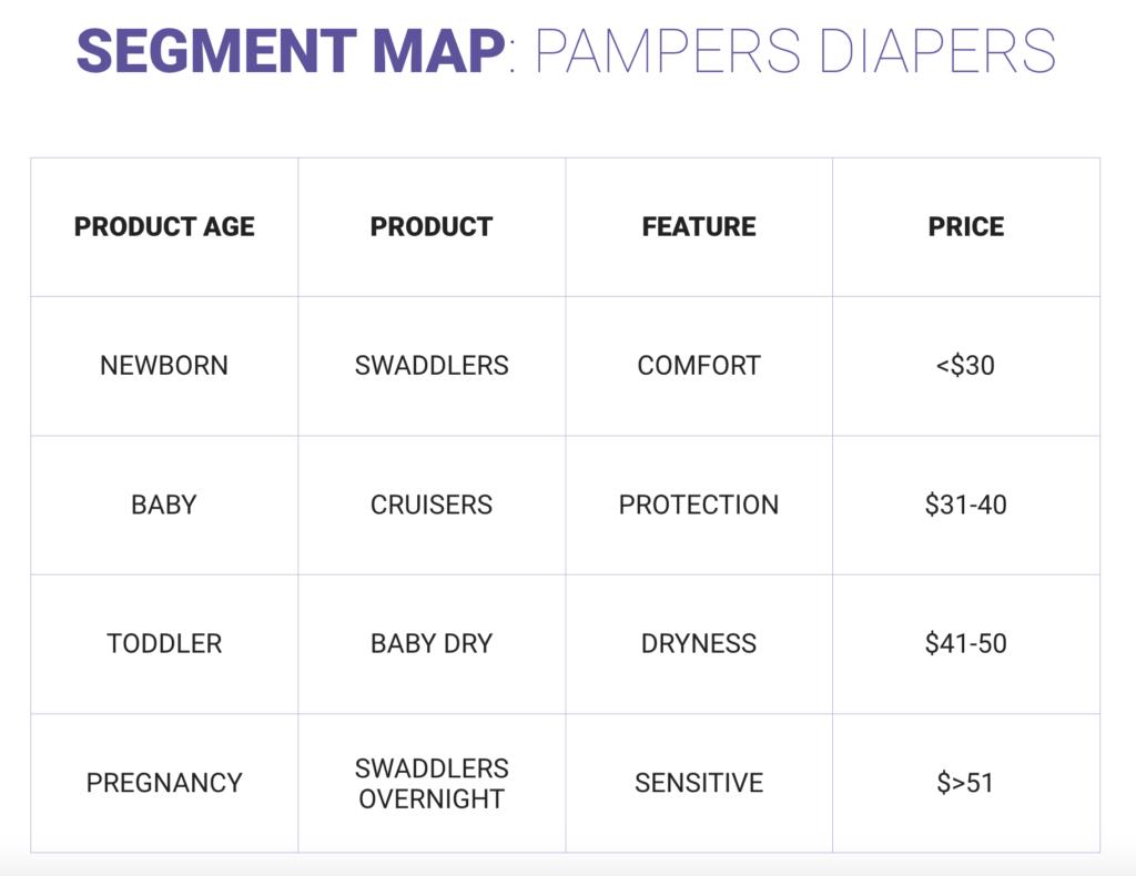 amazon search product segment map