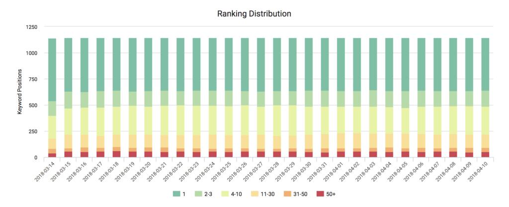 daily keyword rank tracking