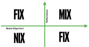 Fix Mix Nix content creation principle